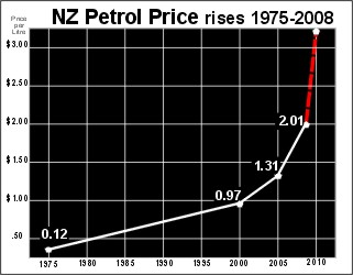 NZ petrol prices 1975 - 2008