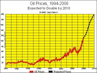 Global oil prices 1994 - 2008 (in $US)