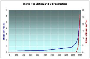 World population 0 - 2000, showing also the increased availability of cheap oil which made the population explosion possible