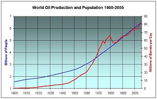 World population increase and oil use: 1900 to present day